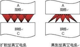 真空电弧有哪些形态