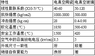 TJC-1.14/1250陶瓷真空灭弧室